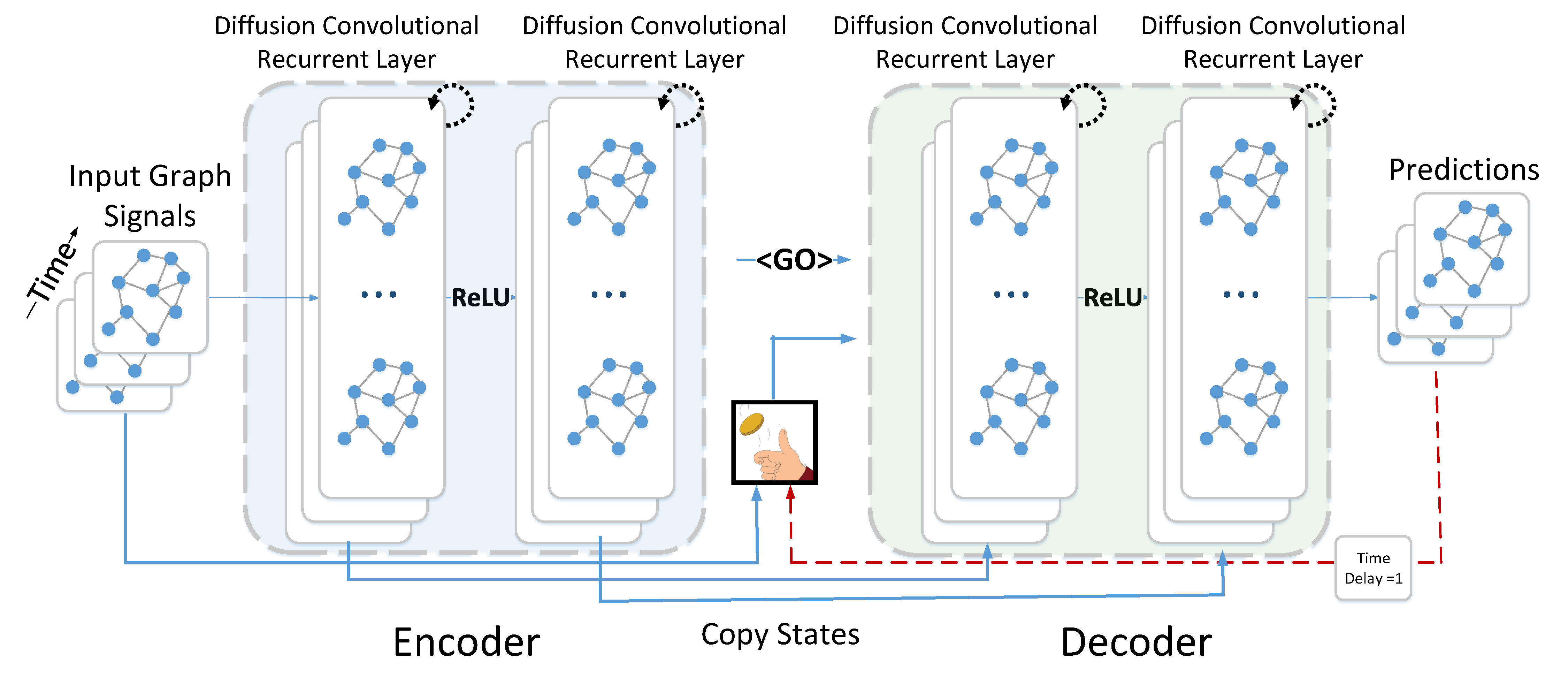 Diffusion Convolutional Recurrent Neural Network
