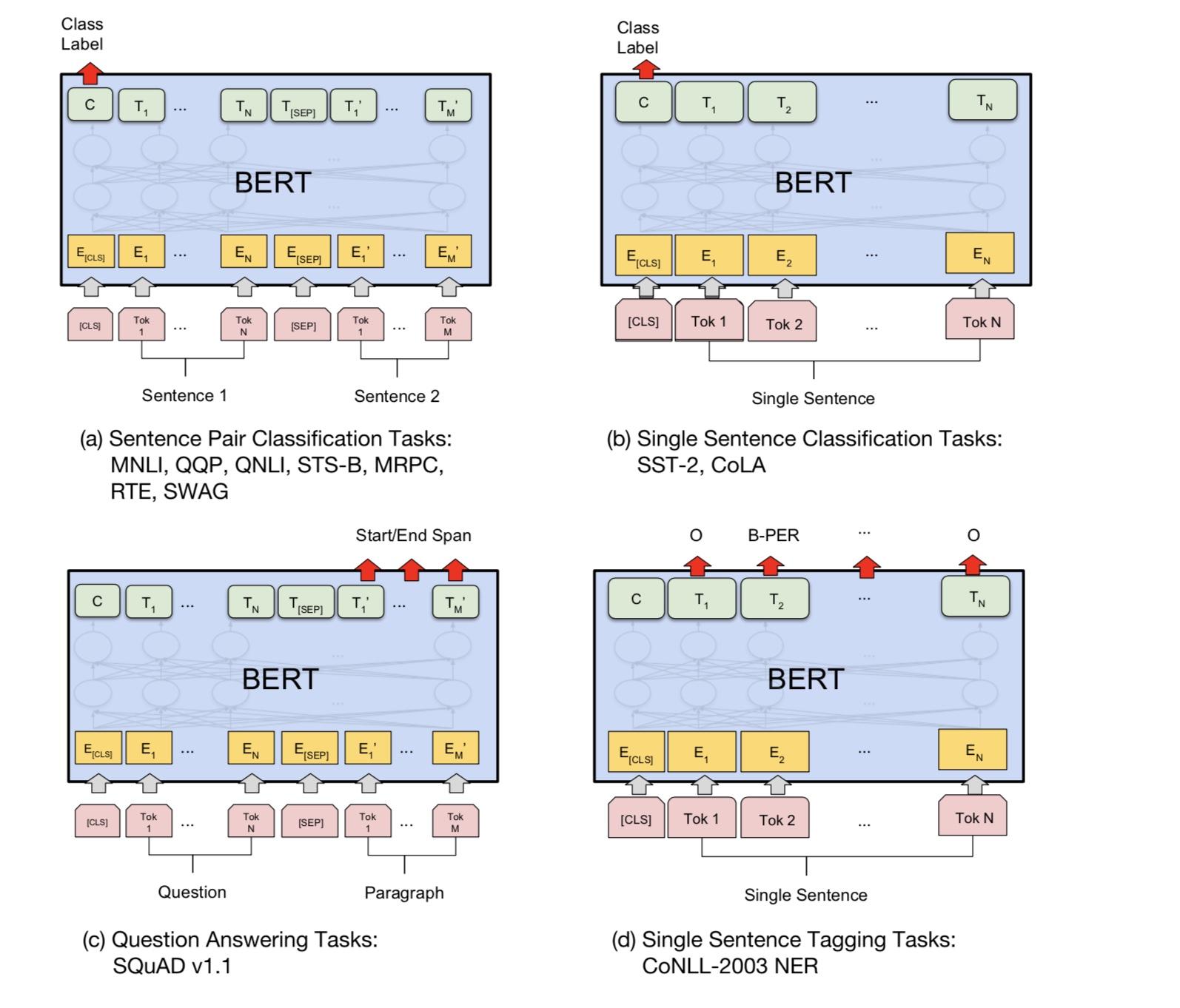 图7 BERT 下游任务介绍