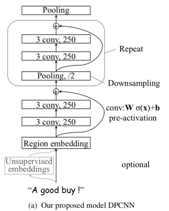 图5 DPCNN 模型结构图