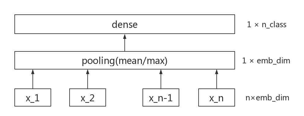 图1 FastText 模型结构图