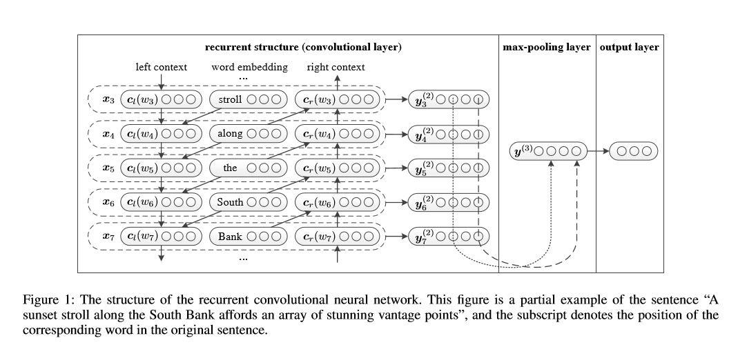 图3 RCNN 模型结构图