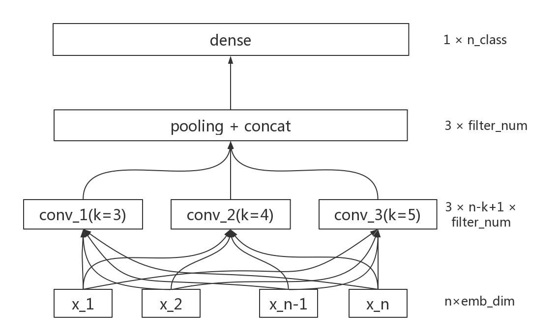 图2 TextCNN 模型结构图