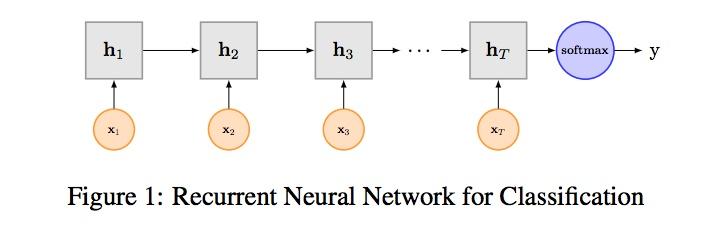 图8 TextRNN 模型结构图