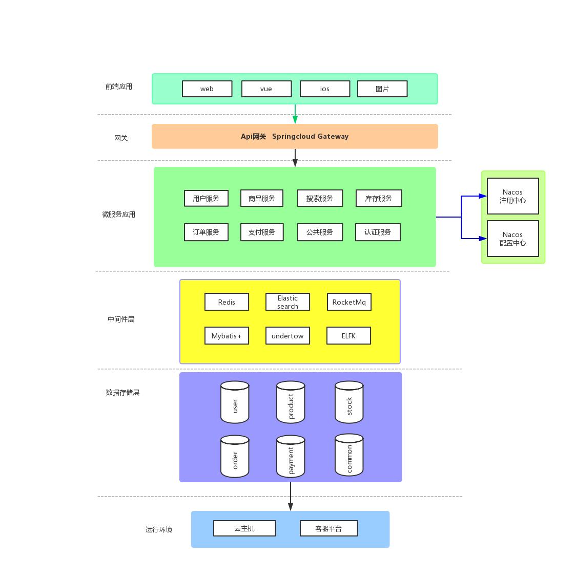 系统架构图.jpg