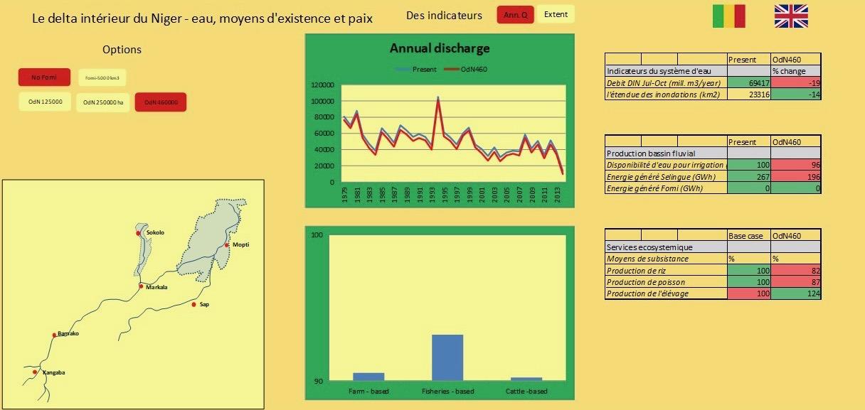 Mali dashboard