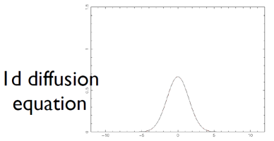 1D diffusion - serial result
