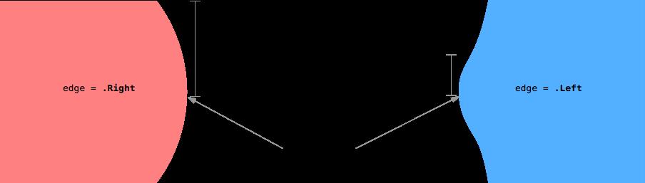 elasticShape
