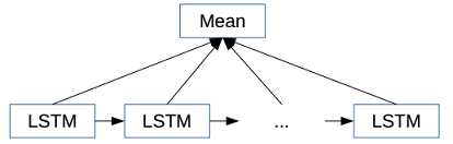 lstm