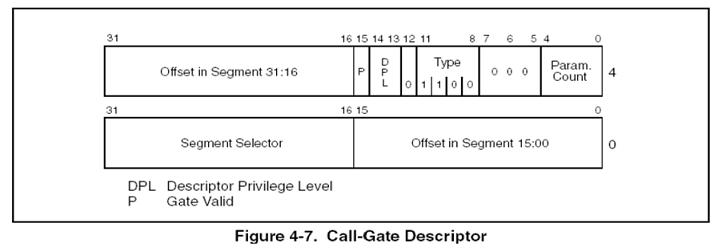 call_gate