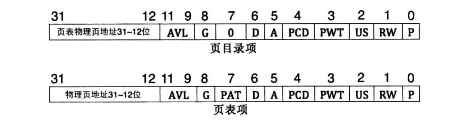 virtual_dir_table