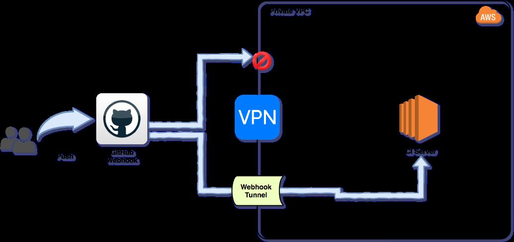 webhook-tunnel - npm