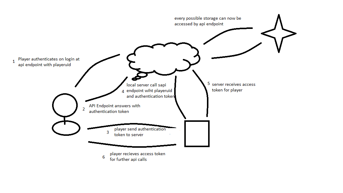 authentication_workflow.png