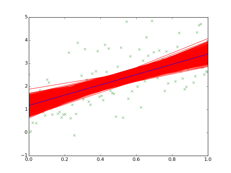 GitHub - lmc2179/pysterior: Bayesian supervised learning in