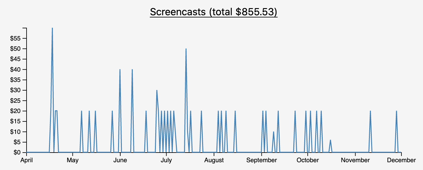 Screencasts revenue