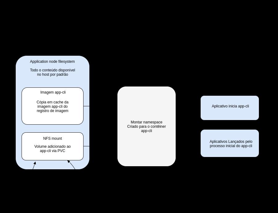 https://raw.githubusercontent.com/lobocode/lobocode.github.io/master/post/images/namespace-mount.png#center