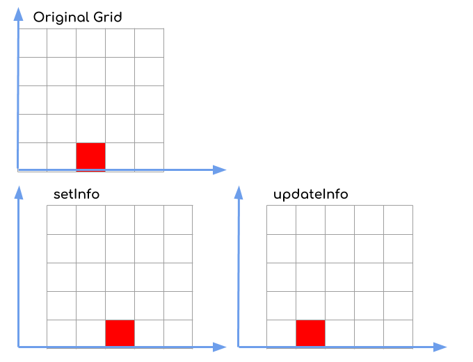 illustration of grid update