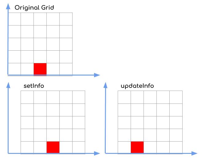 illustration of grid update
