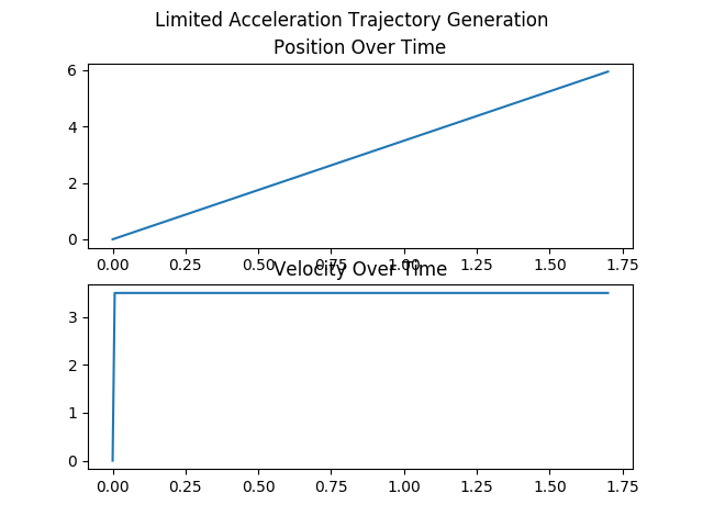 limited acceleration position and velocity