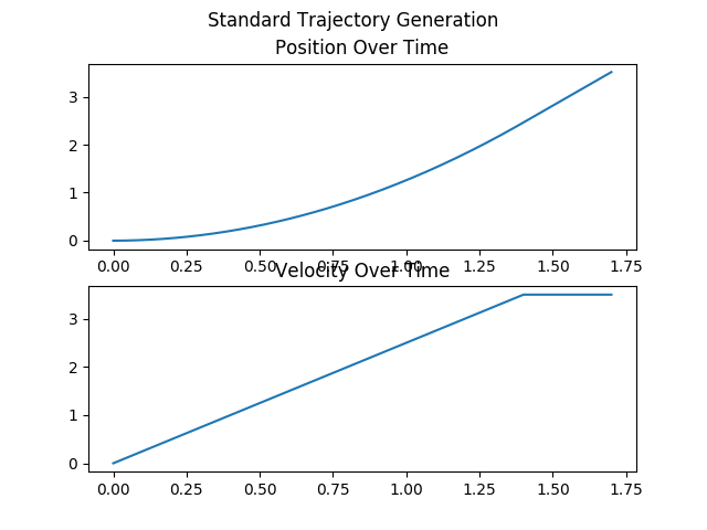standard position and velocity