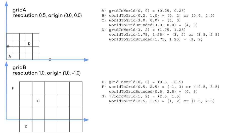 example coordinate conversion