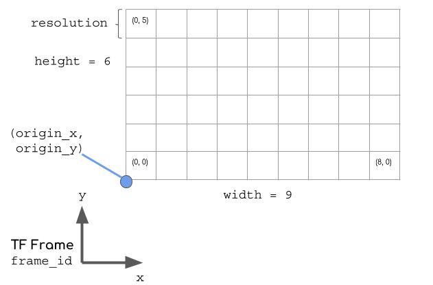 nav_grid diagram