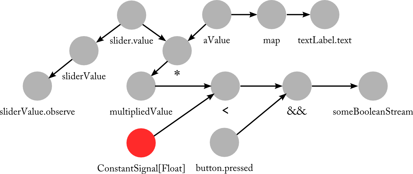 nodes example