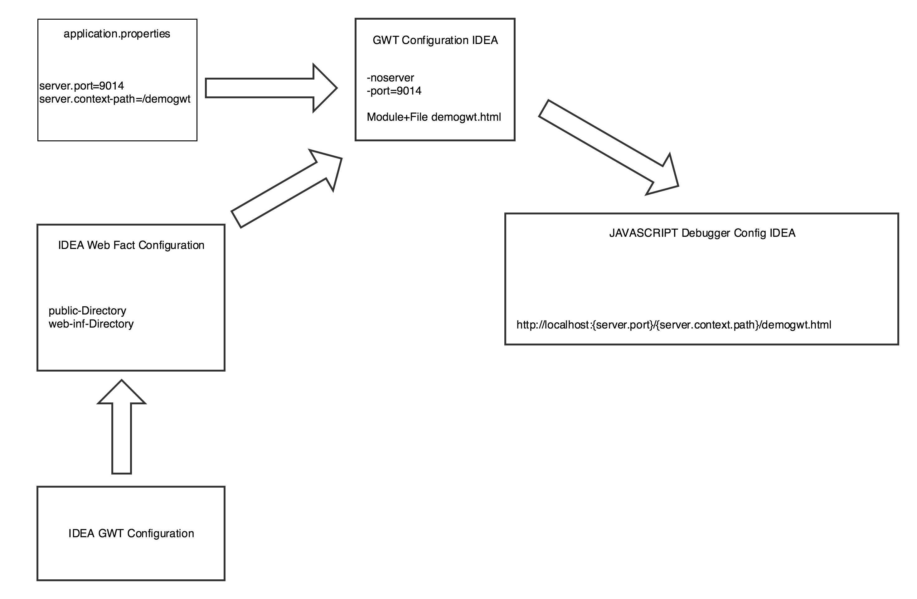 GWT Client Logging