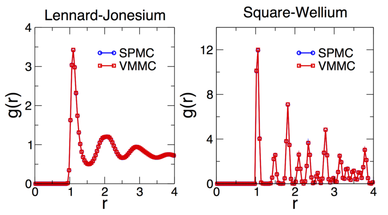 Comparison of pair distribution functions for configurations equilibrated with SPMC and VMMC.