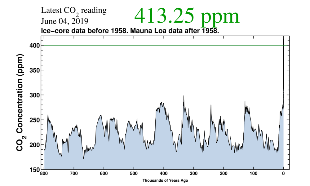 Atmospheric CO2 over 800,000 years