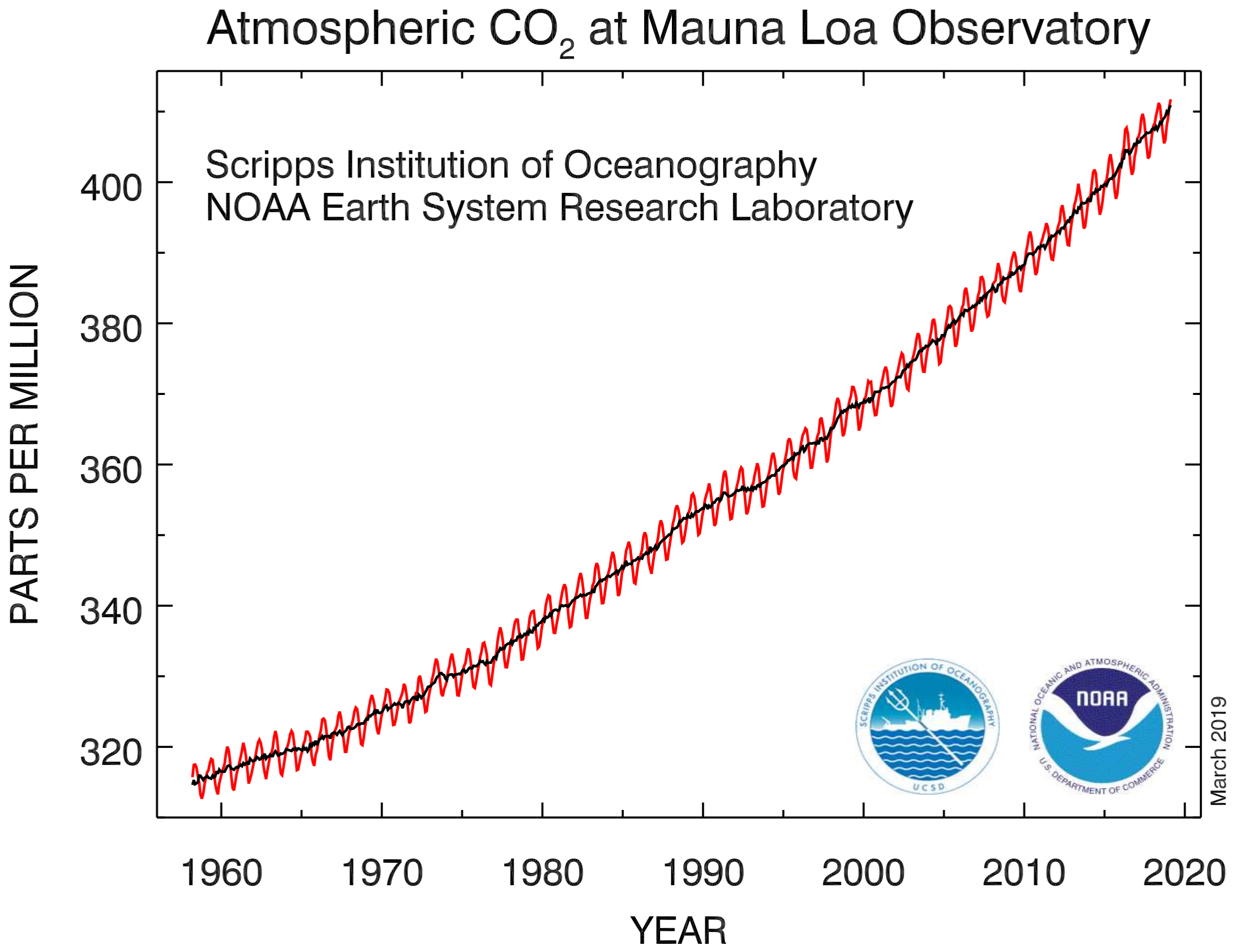 Atmospheric CO2 over 50 years