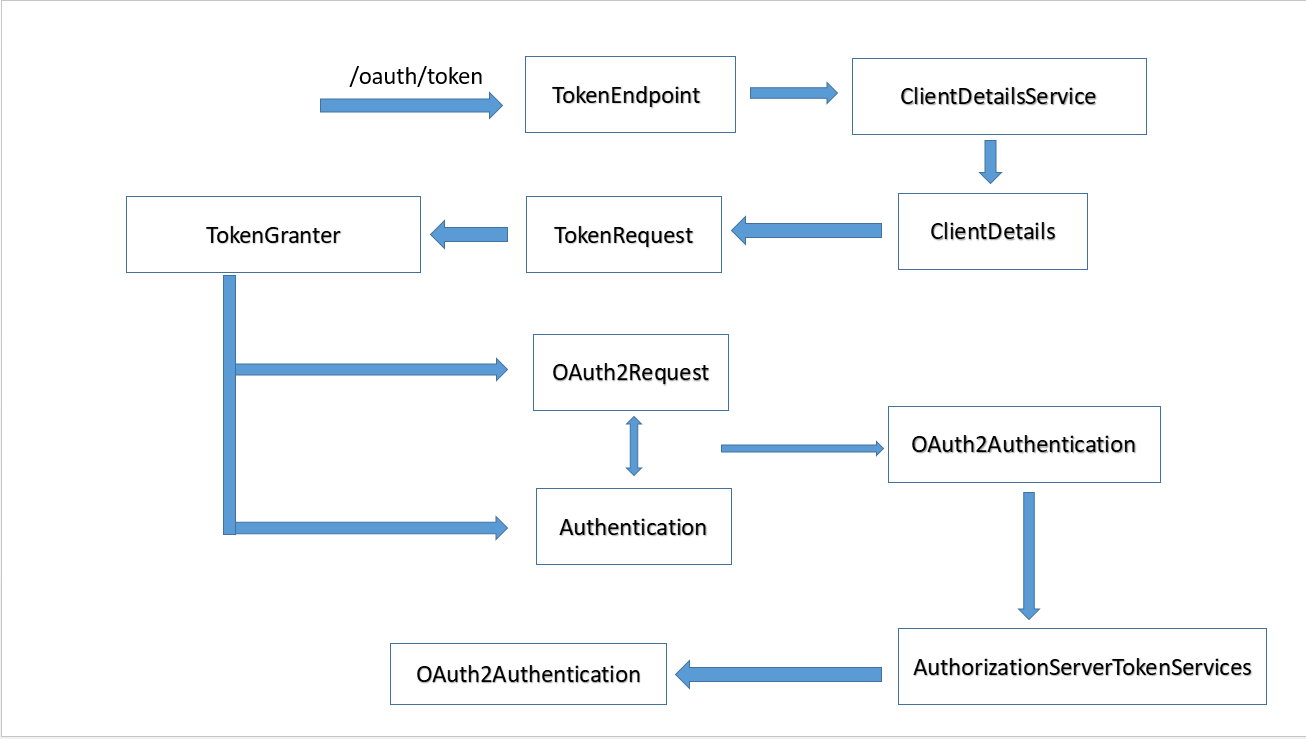 Spring Security源码分析十:初识Spring Security OAuth2 — Blog_龙飞