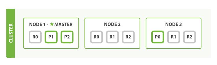 三节点两复制集群