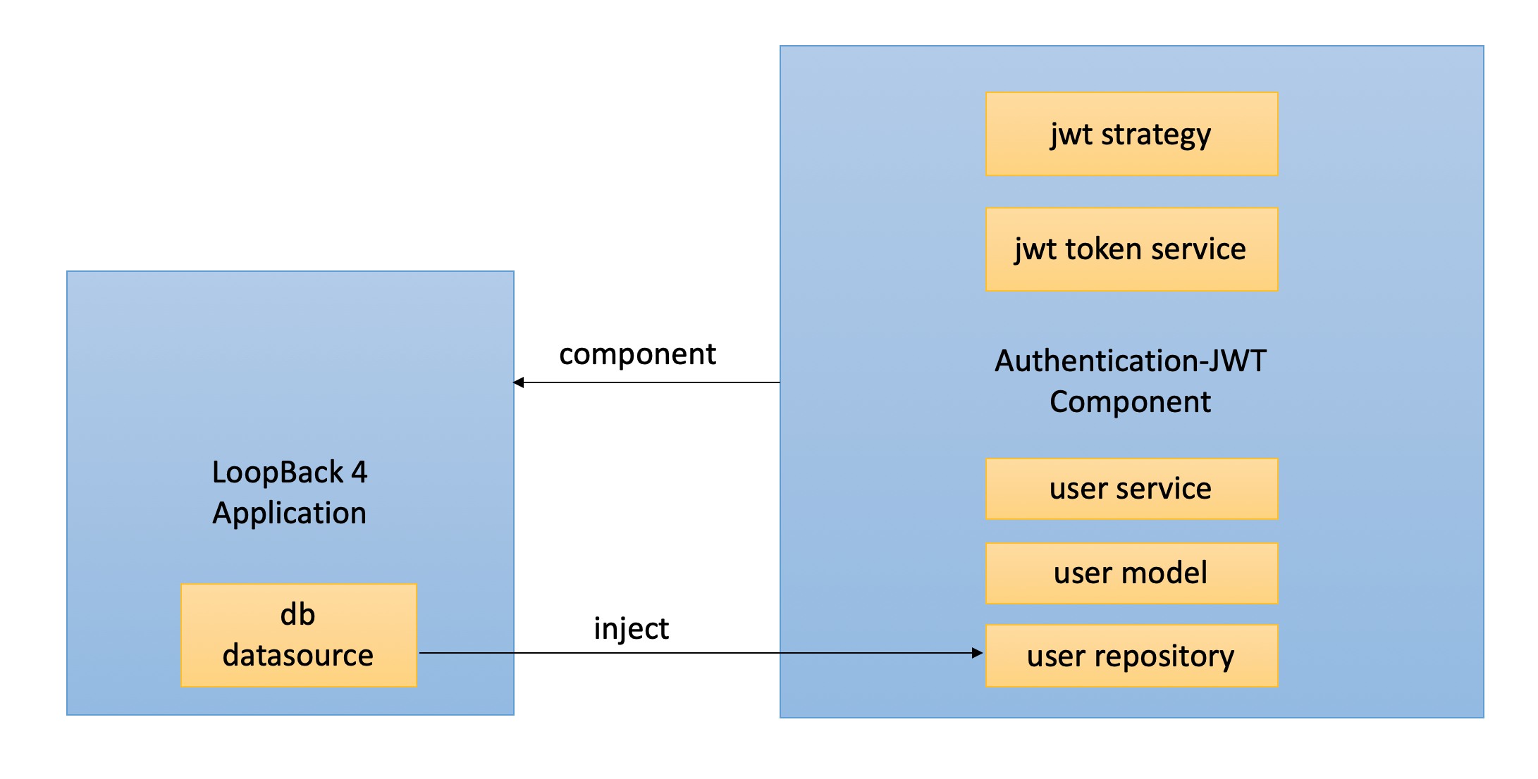 authentication-jwt