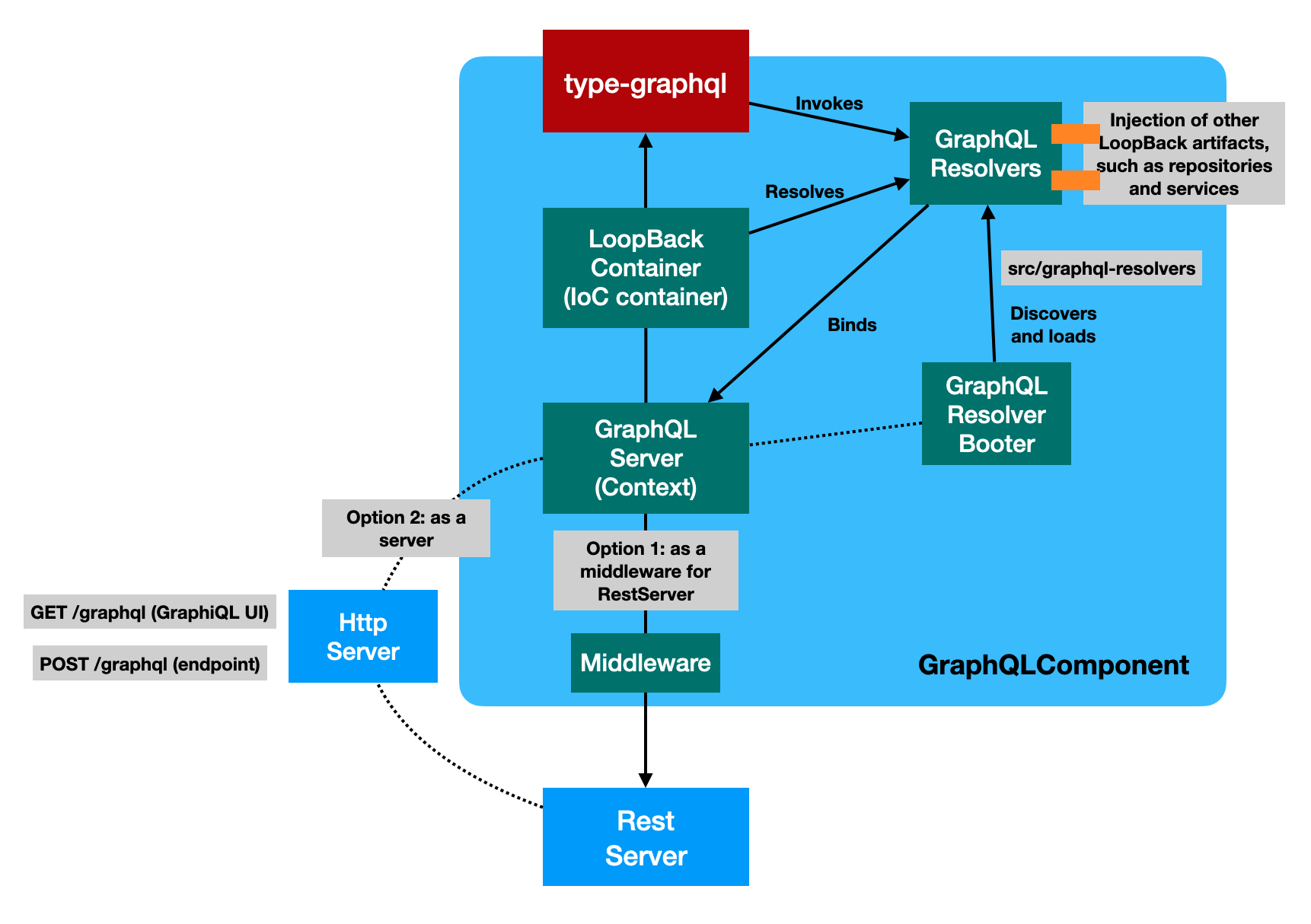 type-graphql