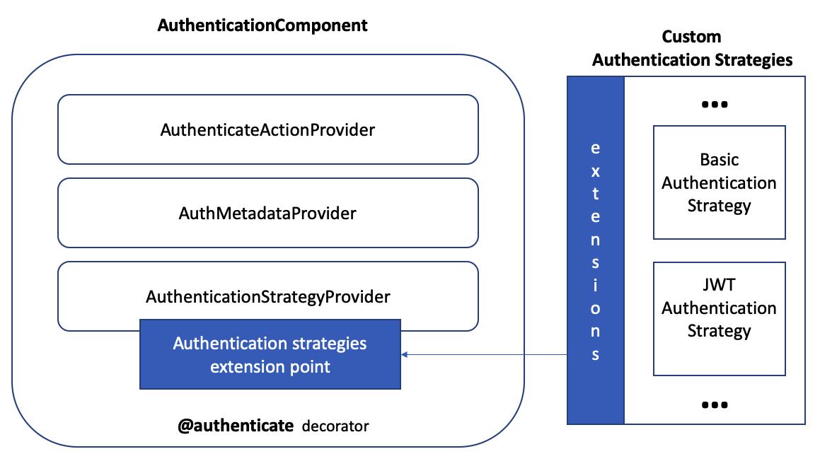 AuthenticationComponent