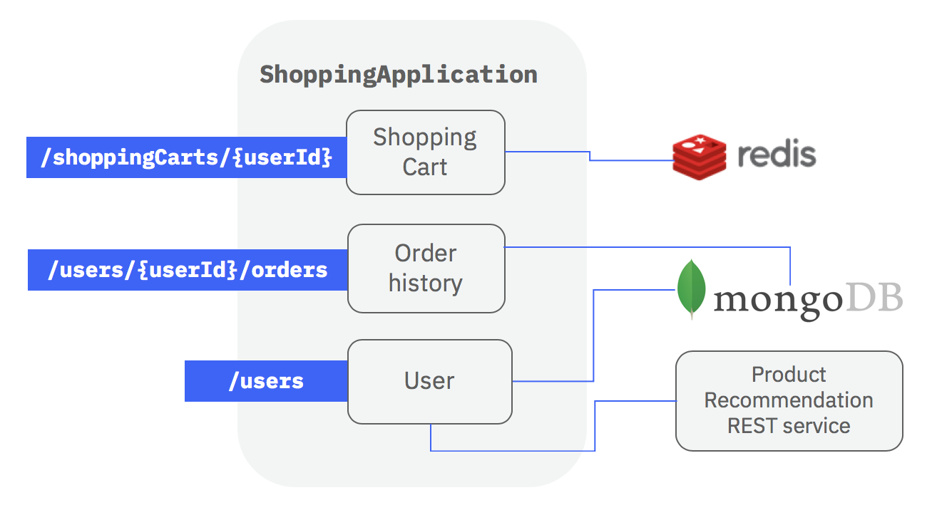 Shopping example overview diagram