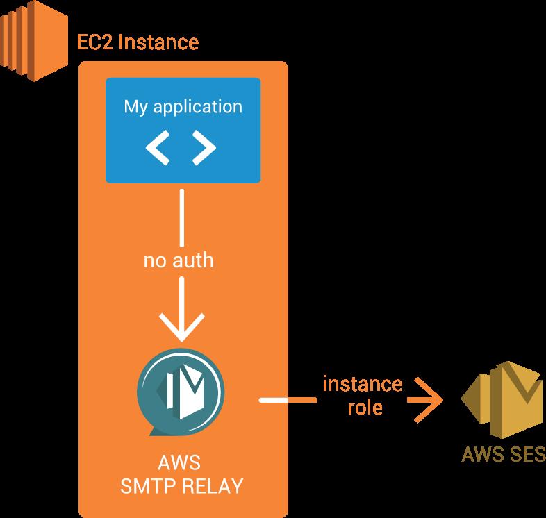 AWS SMTPリレー