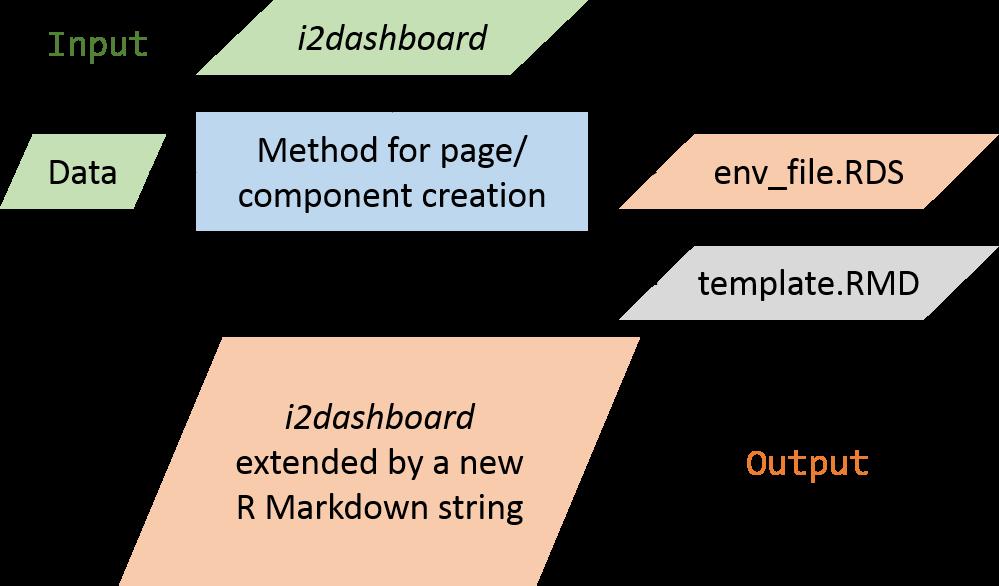 Figure 6: Concept of extending i2dash.