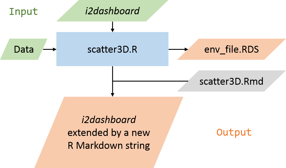 Figure 7: Our example project applied to this concept.