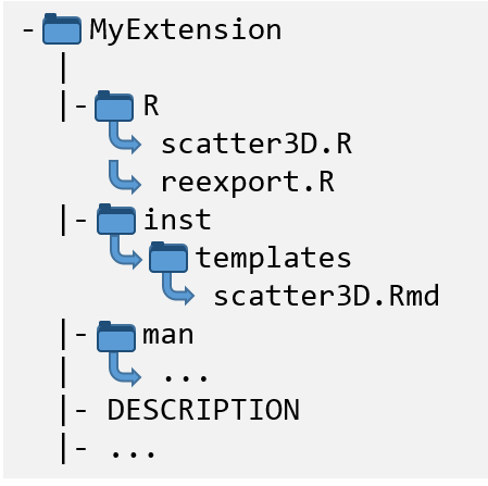 Figure 2: Directory structure for an extension R package.