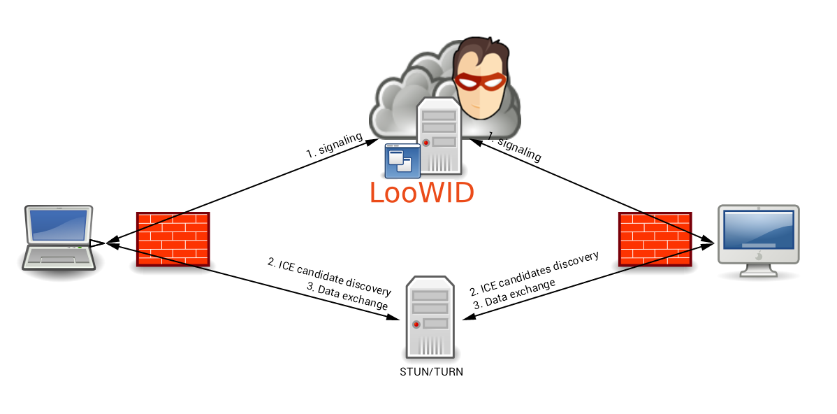 LooWID's communication stack · loowid/loowid Wiki · GitHub