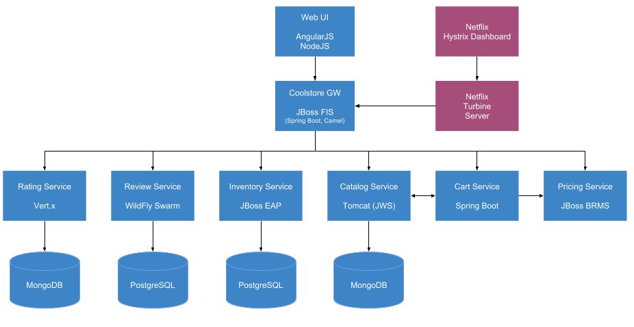 Writing End To End Tests For A Microservices Architecture