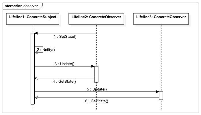 Observer Sequence