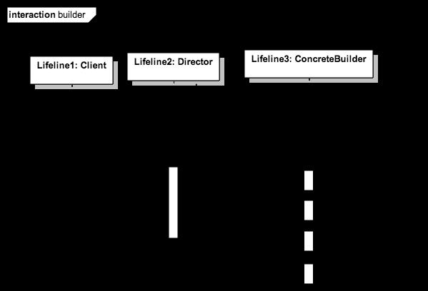 GitHub - loredanacirstea/staruml-design-patterns