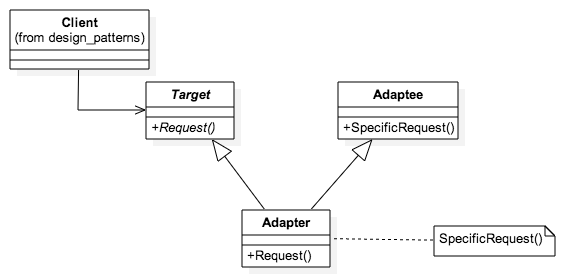 Adapter MultiInheritance
