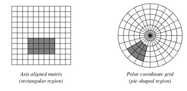 Figure10-1