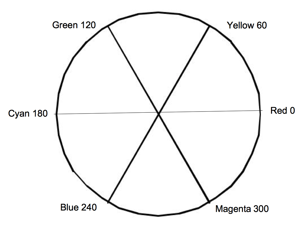 Figure 3-5a
