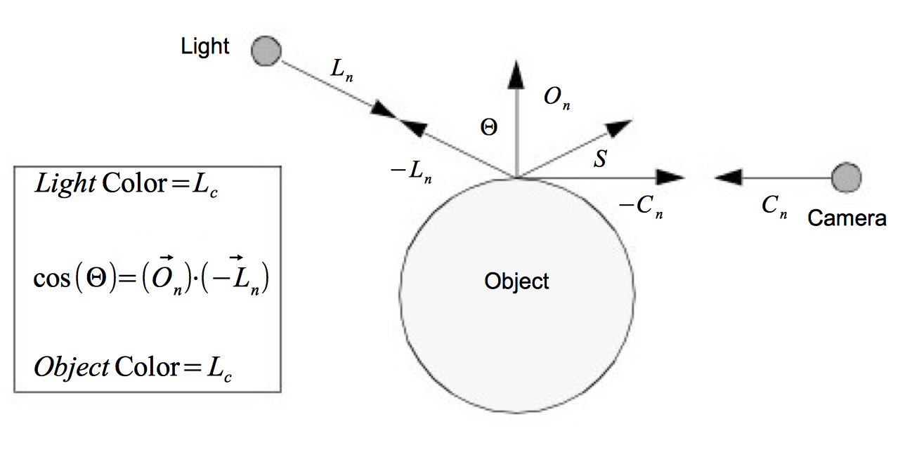 Figure 3-9