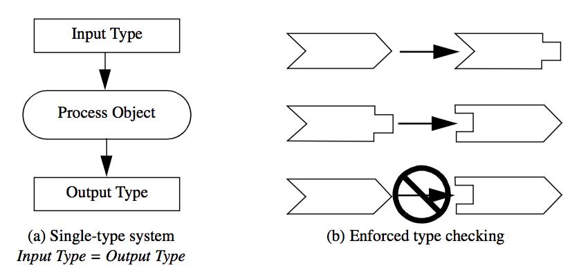 Figure4-3