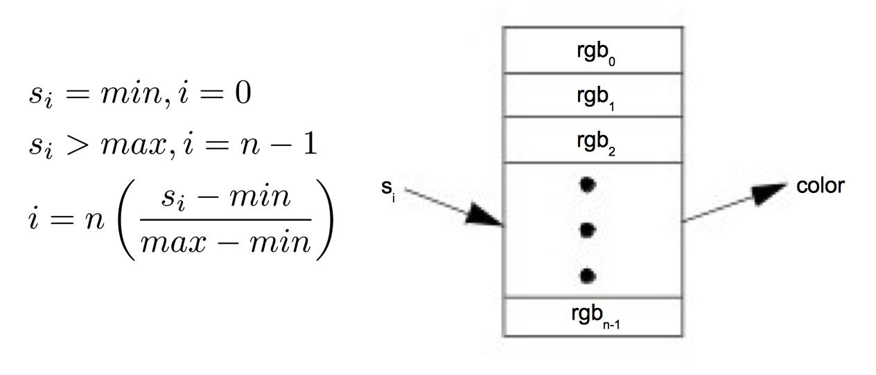 Figure6-1